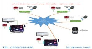 Giải Pháp Kiểm Soát An Ninh Từ Xa Dùng Mạng Di Động GSM